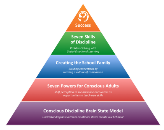 Social Emotional Learning States >> Conscious Discipline Overview